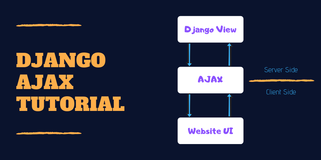How to Integrate Ajax with Django applications