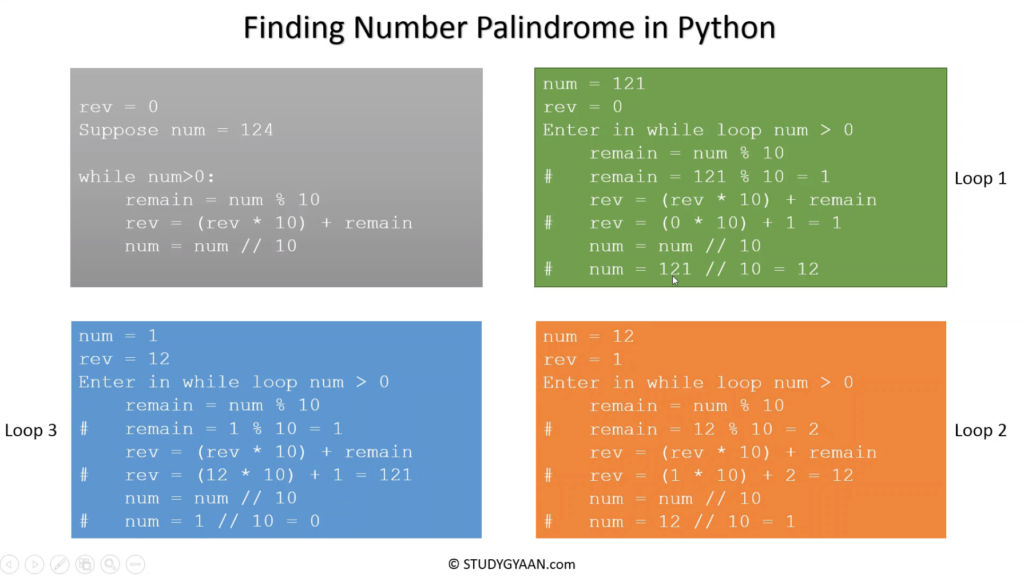 Python program to check if a number is palindrome or not