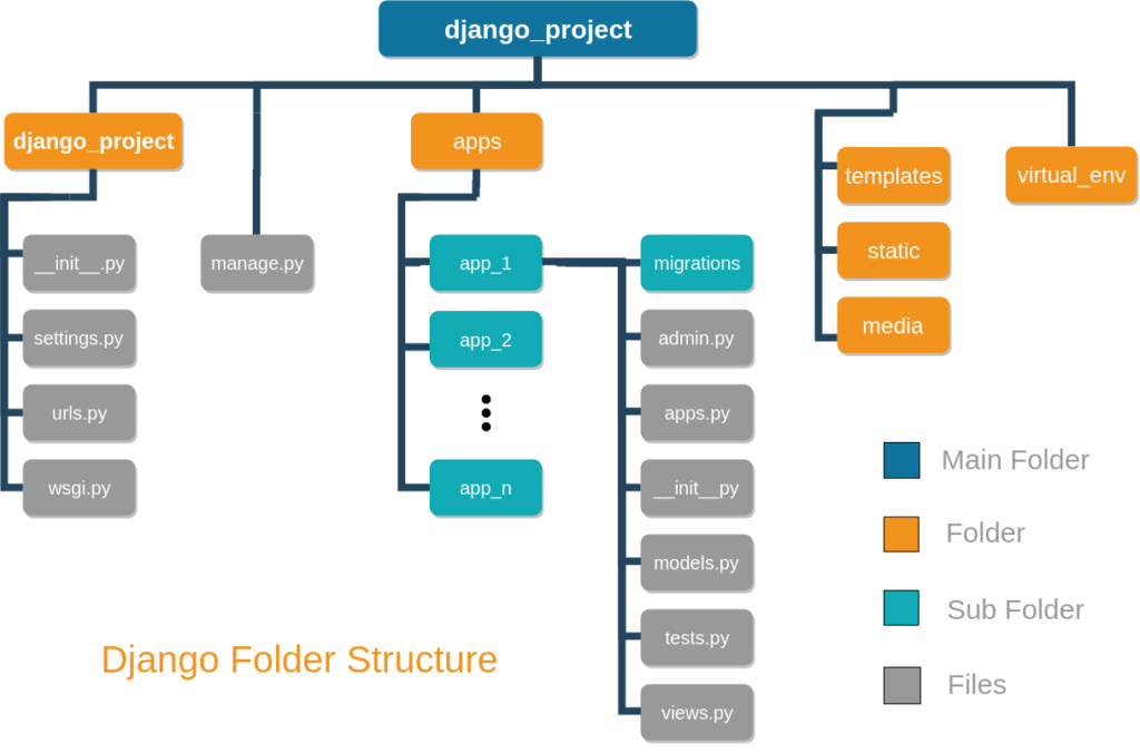 Best practice for Django project working directory structure