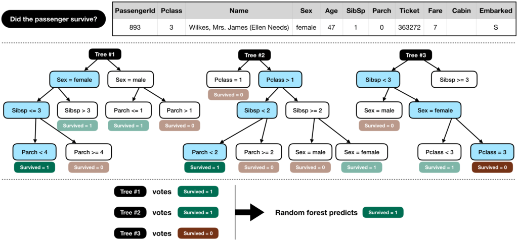 Kaggle Titanic Project Getting Started Titanic Decission Tree - Random Forest Classifier
