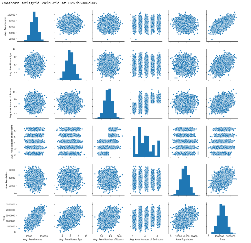 House Prediction using ML Pairplot
