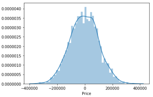 House Prediction using ML Prediction Histogram