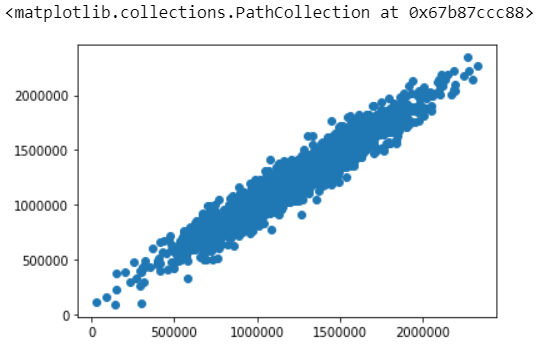 House Prediction using ML Prediction Scatter