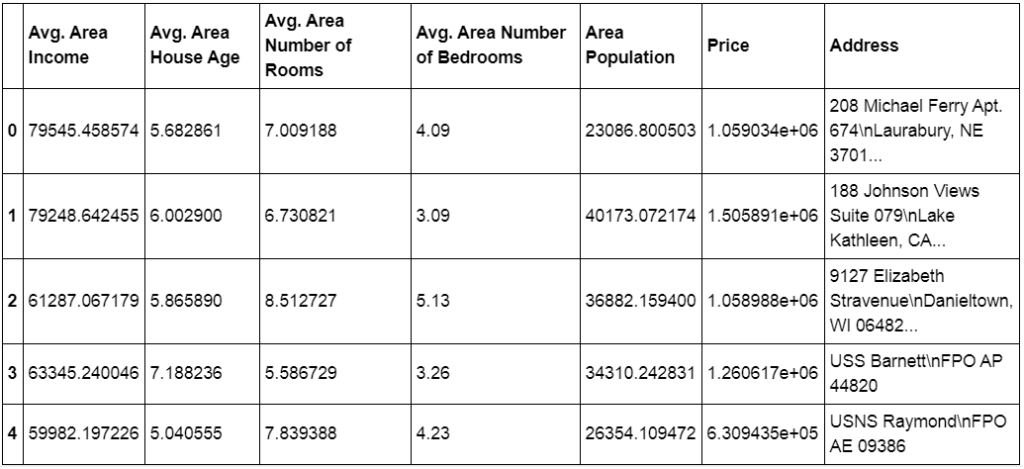 Linear Regression Machine Learning Project for House Price Prediction