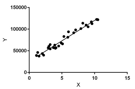 What is Linear Regression Model in Machine Learning