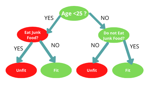 Example to better understand about decision tree. Creating a Decision Tree using the ID3 Algorithm