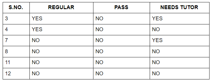 Information Gain for PASS with no values