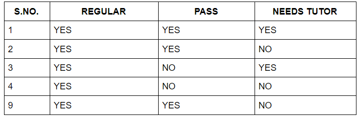 information gain for regular with yes values