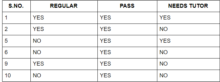 Information gain for Pass with yes value